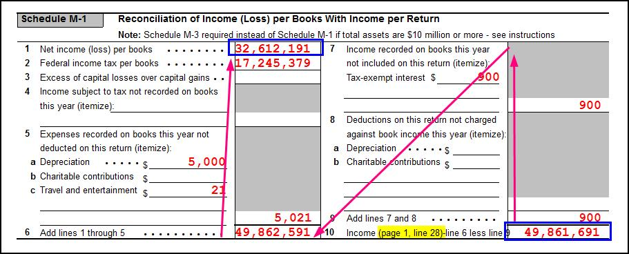 1120 Calculating Book Income Schedule M 1 And M 3 K1 M1 M3