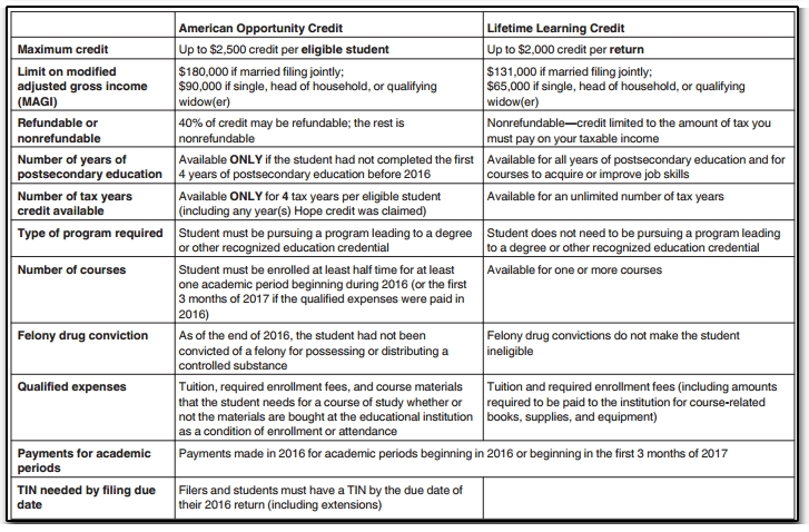 11810 American Opportunity and Lifetime Learning Credits 2016.jpg