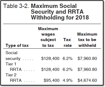 Printables Social Security Tax Worksheet 12459 recovering excess social security withholdings jpg 2016 maximum and rrta withholding from publication 505 2017