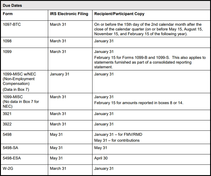 Filing Deadlines For 1099 Forms Das