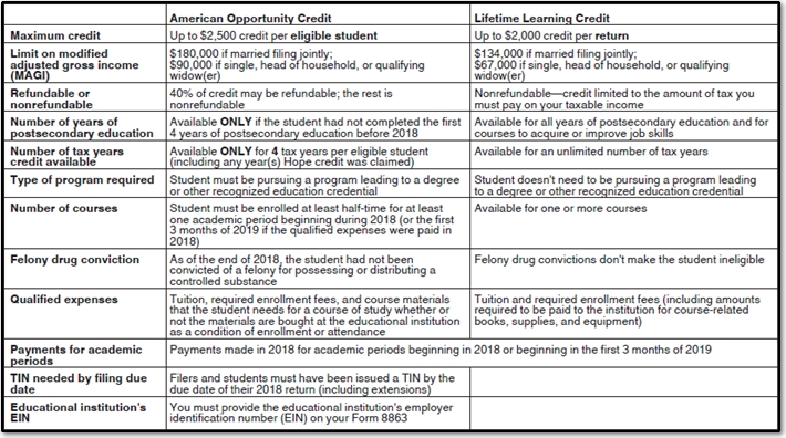 1040 - American Opportunity and Lifetime Learning Credits